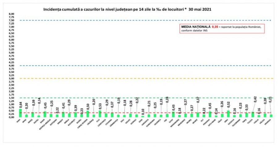 Coronavirus/GCS: Scenariul verde, în toată ţara; cea mai mare incidenţă - în Alba